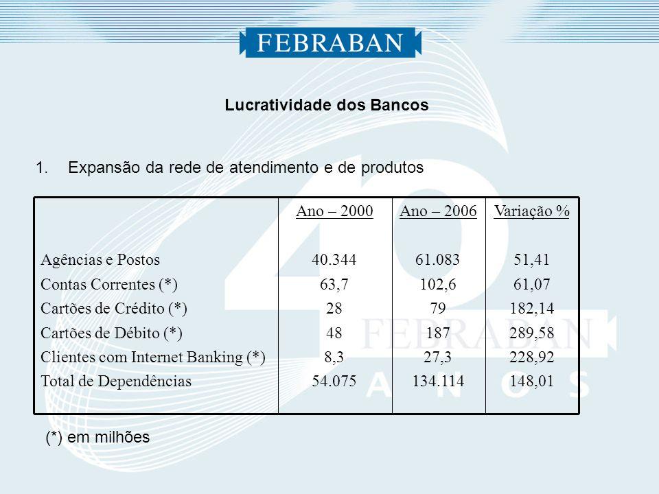 Lucratividade dos Bancos 3.Expansão dos serviços prestados Ano – 2006 79,0 2.009 150,1 1.614 738 269 Ano – 2001 38,0 800 63,6 1.492 428 247 Variação % 107,89 151,13 136,01 8,18 72,43 8,91 Transação com cartões: Cartões de Crédito (*) Nº Transações de Cartão Crédito(*) Valor R$ bilhões das Transações Arrecadação Contas Concessionárias – água, luz (*) Guias: INSS, FGTS, DPVAT etc (*) Pgtº FGTS e aposentados INSS (*) (*) milhões)