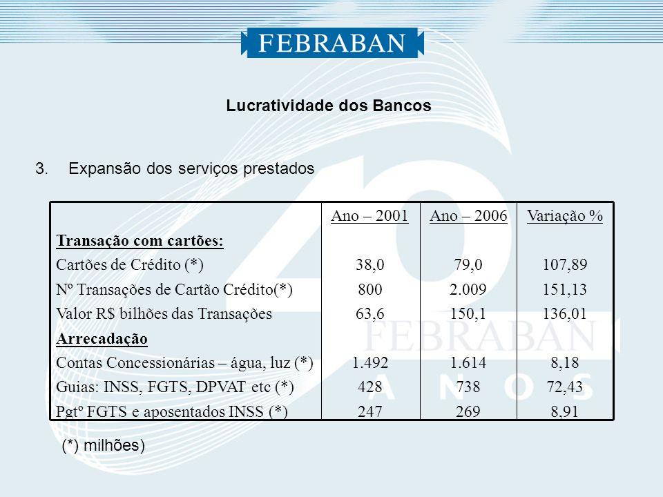 Lucratividade dos Bancos 3.Expansão dos serviços prestados Ano – 2006 79,0 2.009 150,1 1.614 738 269 Ano – 2001 38,0 800 63,6 1.492 428 247 Variação %