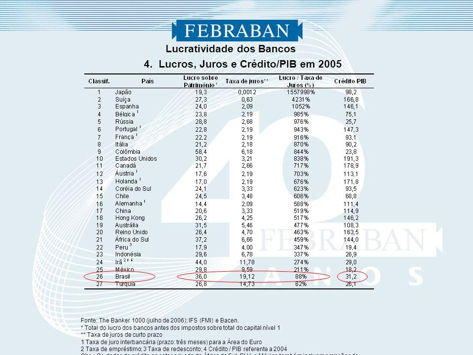 Lucratividade dos Bancos Fonte: The Banker 1000 (julho de 2006); IFS (FMI) e Bacen. * Total do lucro dos bancos antes dos impostos sobre total do capi