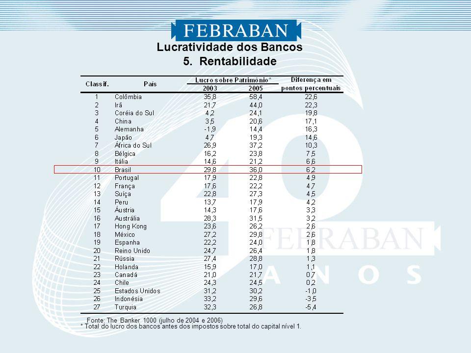 Lucratividade dos Bancos 5. Rentabilidade Fonte: The Banker 1000 (julho de 2004 e 2006) * Total do lucro dos bancos antes dos impostos sobre total do