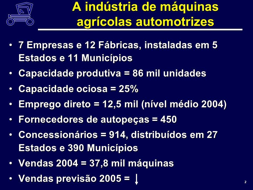 ANFAVEA 2 A indústria de máquinas agrícolas automotrizes 7 Empresas e 12 Fábricas, instaladas em 5 Estados e 11 Municípios7 Empresas e 12 Fábricas, instaladas em 5 Estados e 11 Municípios Capacidade produtiva = 86 mil unidadesCapacidade produtiva = 86 mil unidades Capacidade ociosa = 25%Capacidade ociosa = 25% Emprego direto = 12,5 mil (nível médio 2004)Emprego direto = 12,5 mil (nível médio 2004) Fornecedores de autopeças = 450Fornecedores de autopeças = 450 Concessionários = 914, distribuídos em 27 Estados e 390 MunicípiosConcessionários = 914, distribuídos em 27 Estados e 390 Municípios Vendas 2004 = 37,8 mil máquinasVendas 2004 = 37,8 mil máquinas Vendas previsão 2005 =Vendas previsão 2005 =