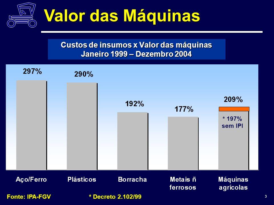 ANFAVEA 3 Custos de insumos x Valor das máquinas Janeiro 1999 – Dezembro 2004 Fonte: IPA-FGV* Decreto 2.102/99 * 197% sem IPI Valor das Máquinas
