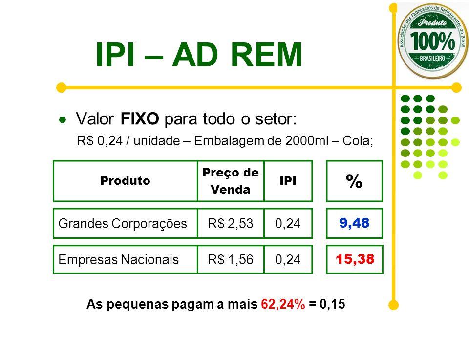 IPI – AD REM Valor FIXO para todo o setor: R$ 0,24 / unidade – Embalagem de 2000ml – Cola; Empresas NacionaisR$ 1,560,24 Produto Preço de Venda IPI Gr