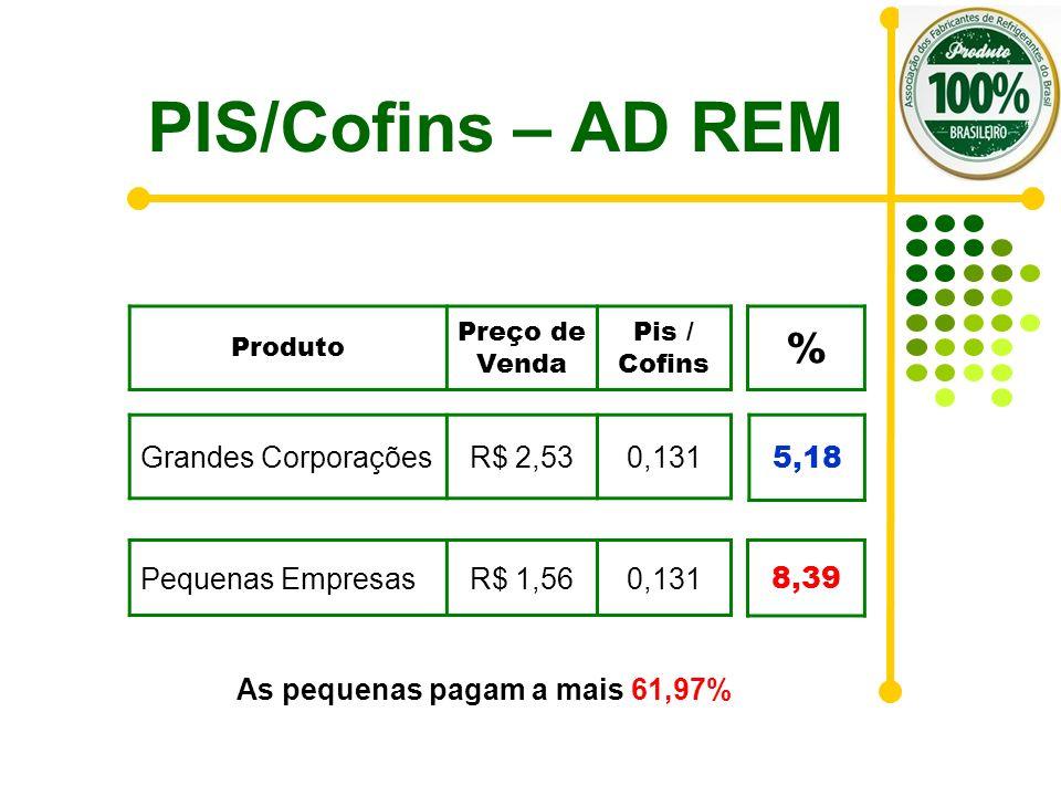 PIS/Cofins – AD REM Pequenas EmpresasR$ 1,560,131 Produto Preço de Venda Pis / Cofins Grandes CorporaçõesR$ 2,530,131 % 8,39 5,18 As pequenas pagam a