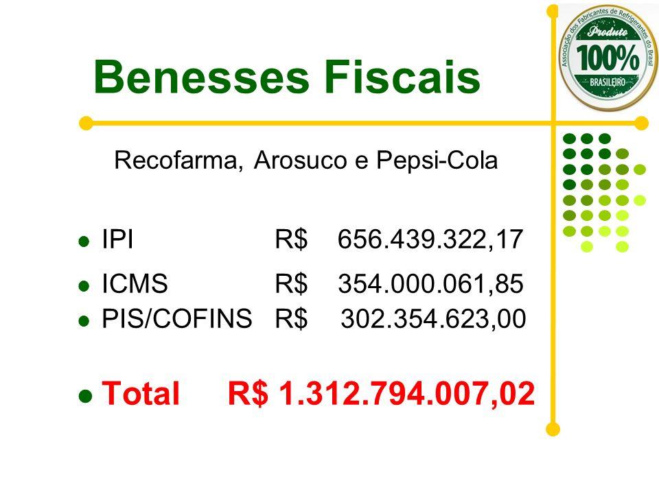 Benesses Fiscais Recofarma, Arosuco e Pepsi-Cola IPI R$ 656.439.322,17 ICMS R$ 354.000.061,85 PIS/COFINS R$302.354.623,00 Total R$ 1.312.794.007,02