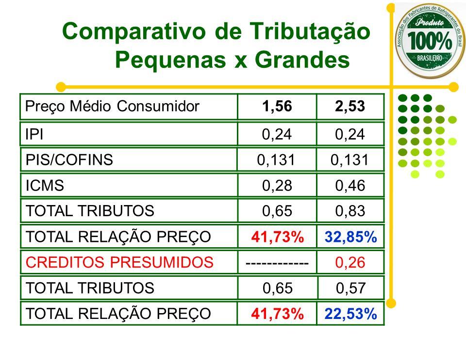 Comparativo de Tributação Pequenas x Grandes Preço Médio Consumidor1,562,53 TOTAL RELAÇÃO PREÇO41,73%32,85% IPI0,24 PIS/COFINS0,131 ICMS0,280,46 TOTAL