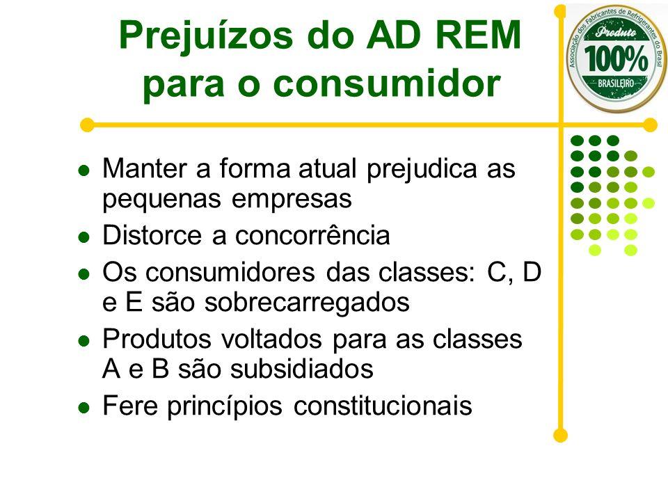 Prejuízos do AD REM para o consumidor Manter a forma atual prejudica as pequenas empresas Distorce a concorrência Os consumidores das classes: C, D e