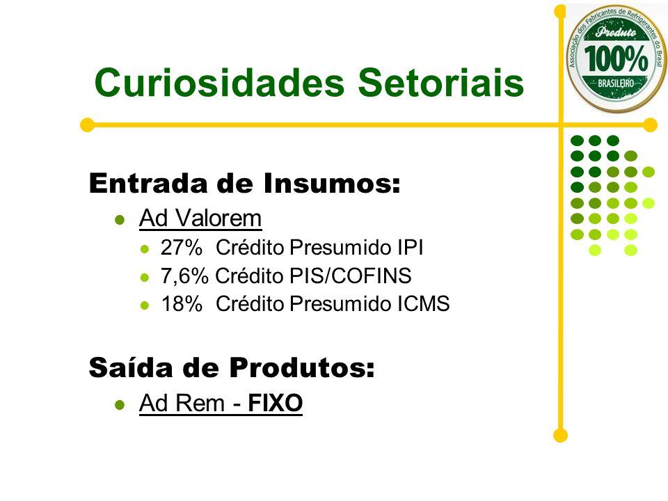 Curiosidades Setoriais Entrada de Insumos: Ad Valorem 27% Crédito Presumido IPI 7,6% Crédito PIS/COFINS 18% Crédito Presumido ICMS Saída de Produtos: