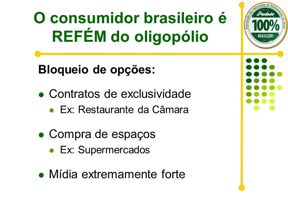 O consumidor brasileiro é REFÉM do oligopólio Bloqueio de opções: Contratos de exclusividade Ex: Restaurante da Câmara Compra de espaços Ex: Supermerc
