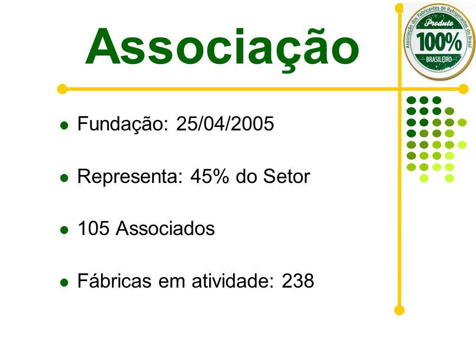 Associação Fundação: 25/04/2005 Representa: 45% do Setor 105 Associados Fábricas em atividade: 238