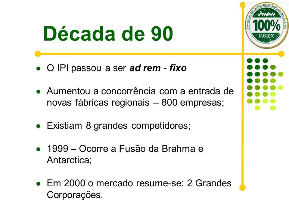 Década de 90 O IPI passou a ser ad rem - fixo Aumentou a concorrência com a entrada de novas fábricas regionais – 800 empresas; Existiam 8 grandes com