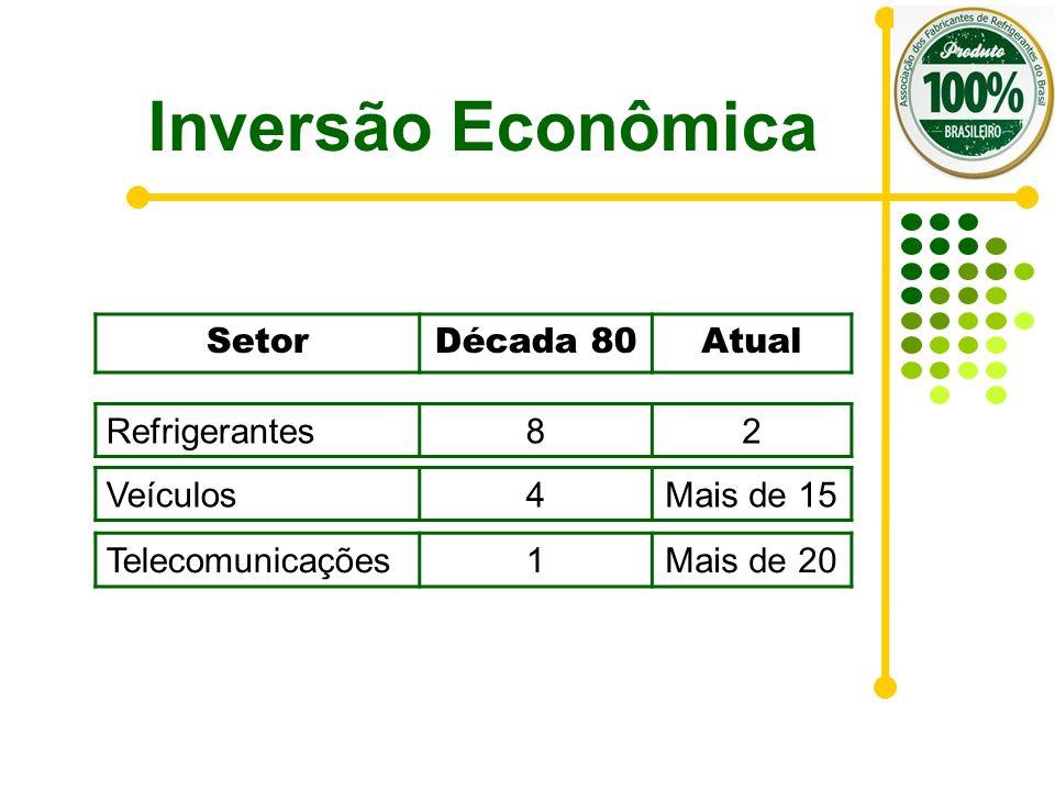 Inversão Econômica SetorDécada 80Atual Telecomunicações1Mais de 20 Refrigerantes82 Veículos4Mais de 15