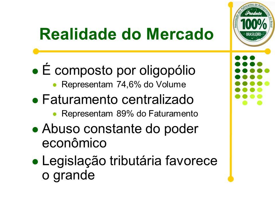Realidade do Mercado É composto por oligopólio Representam 74,6% do Volume Faturamento centralizado Representam 89% do Faturamento Abuso constante do
