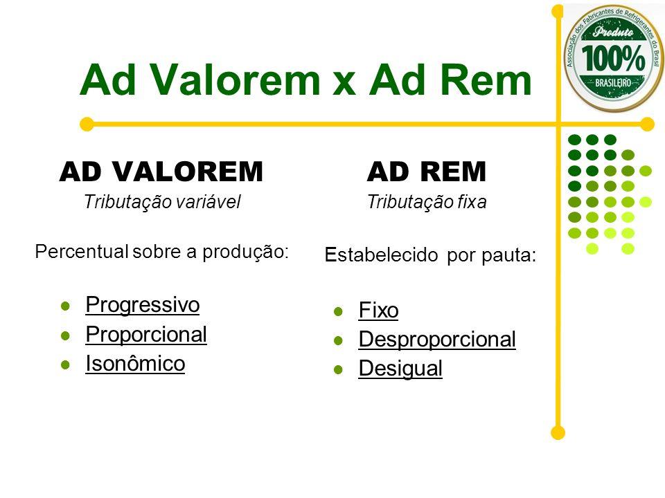 Ad Valorem x Ad Rem AD VALOREM Tributação variável Percentual sobre a produção: Progressivo Proporcional Isonômico AD REM Tributação fixa Estabelecido