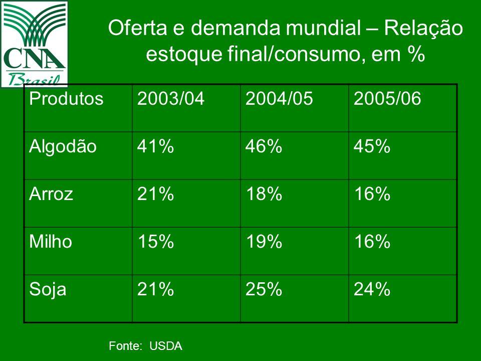 Oferta e demanda mundial – Relação estoque final/consumo, em % Produtos2003/042004/052005/06 Algodão41%46%45% Arroz21%18%16% Milho15%19%16% Soja21%25%24% Fonte: USDA