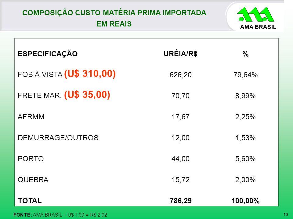AMA BRASIL 10 COMPOSIÇÃO CUSTO MATÉRIA PRIMA IMPORTADA EM REAIS FONTE: AMA BRASIL – U$ 1,00 = R$ 2,02 ESPECIFICAÇÃOURÉIA/R$% FOB À VISTA (U$ 310,00) 6