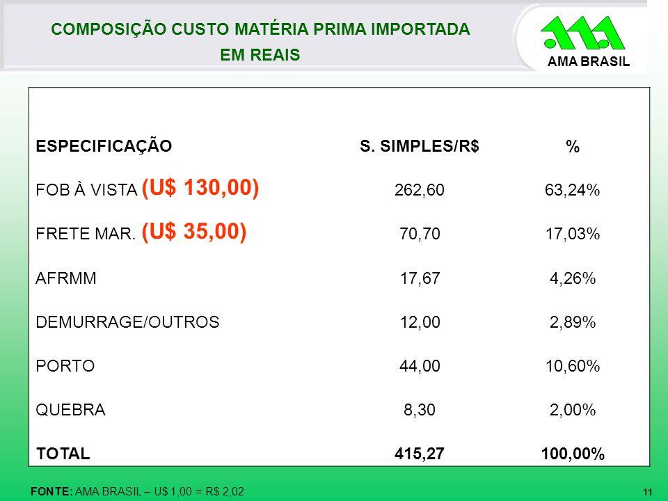 AMA BRASIL COMPOSIÇÃO CUSTO MATÉRIA PRIMA IMPORTADA EM REAIS FONTE: AMA BRASIL – U$ 1,00 = R$ 2,02 ESPECIFICAÇÃOS. SIMPLES/R$% FOB À VISTA (U$ 130,00)
