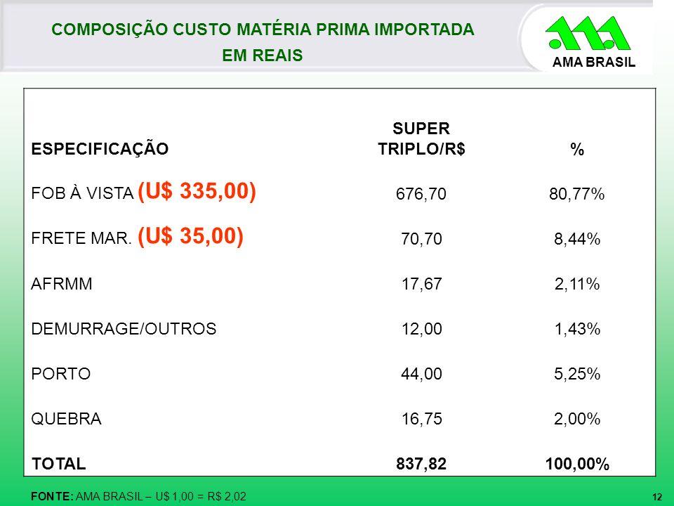 AMA BRASIL 12 COMPOSIÇÃO CUSTO MATÉRIA PRIMA IMPORTADA EM REAIS FONTE: AMA BRASIL – U$ 1,00 = R$ 2,02 ESPECIFICAÇÃO SUPER TRIPLO/R$% FOB À VISTA (U$ 3