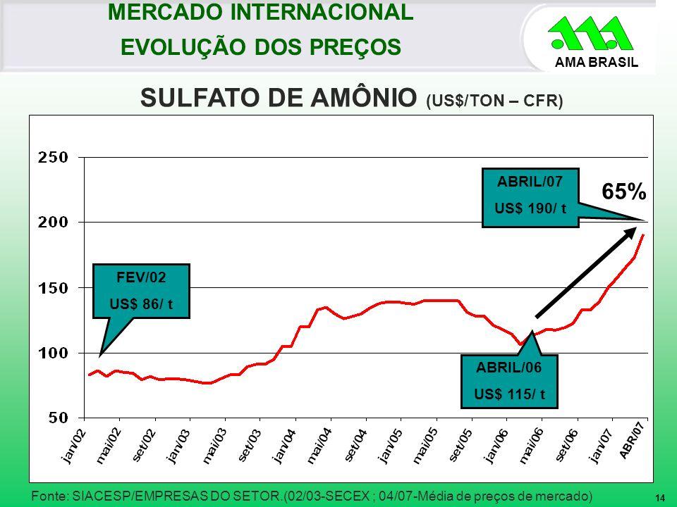 AMA BRASIL Fonte: SIACESP/EMPRESAS DO SETOR.(02/03-SECEX ; 04/07-Média de preços de mercado) ABRIL/07 US$ 190/ t SULFATO DE AMÔNIO (US$/TON – CFR) MER