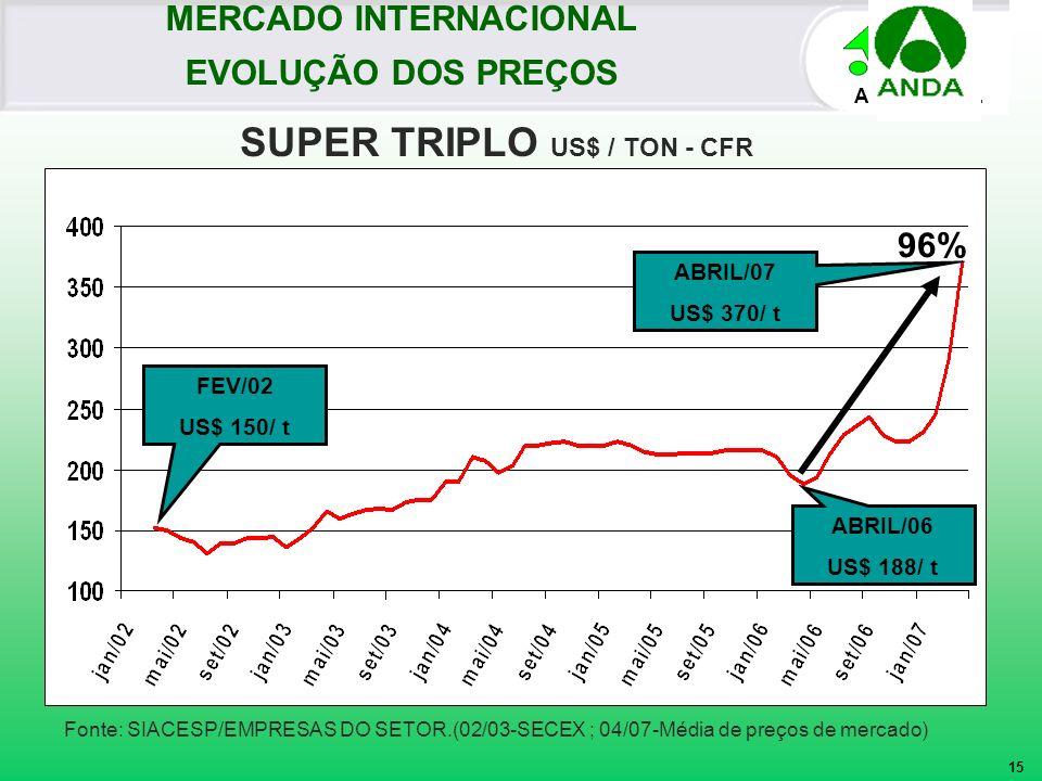 AMA BRASIL Fonte: SIACESP/EMPRESAS DO SETOR.(02/03-SECEX ; 04/07-Média de preços de mercado) ABRIL/07 US$ 370/ t SUPER TRIPLO US$ / TON - CFR MERCADO