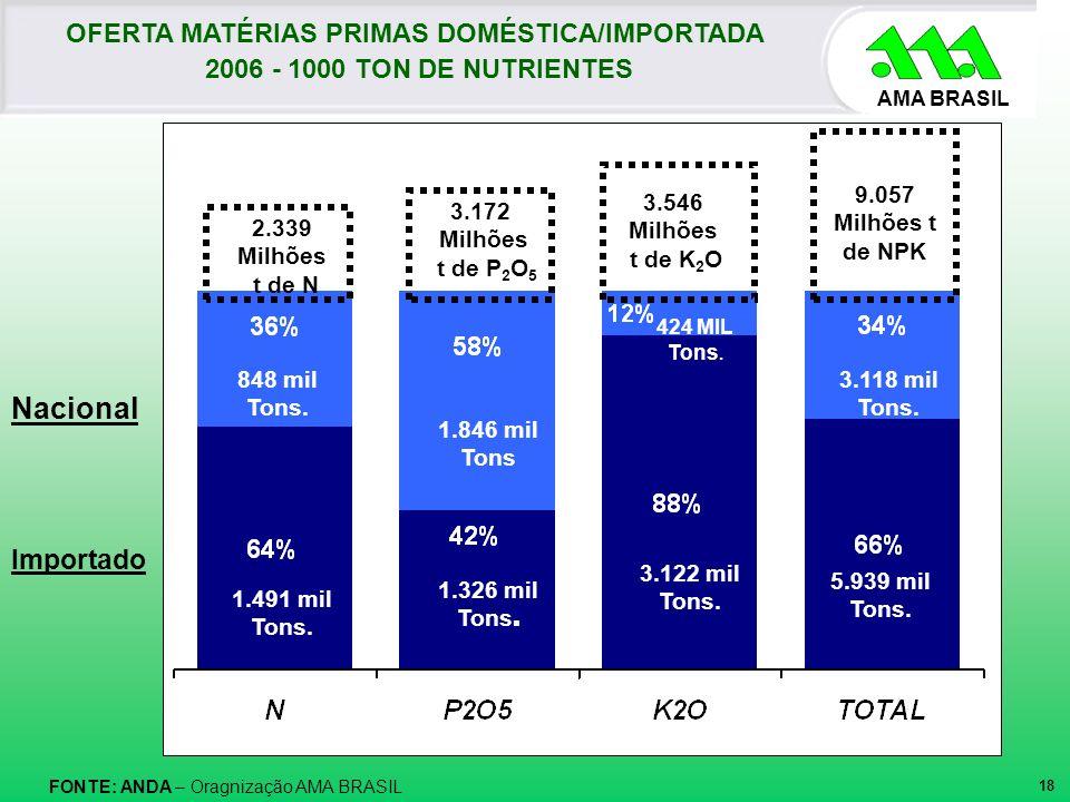 AMA BRASIL FONTE: ANDA – Oragnização AMA BRASIL Nacional 2.339 Milhões t de N 3.172 Milhões t de P 2 O 5 3.546 Milhões t de K 2 O OFERTA MATÉRIAS PRIM