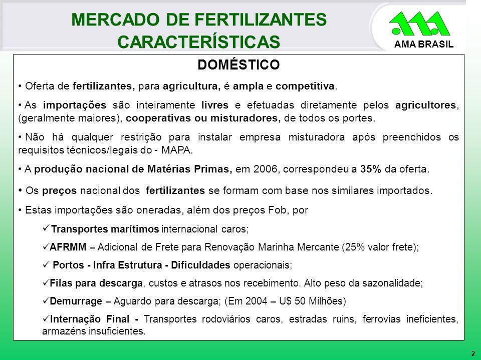 AMA BRASIL DOMÉSTICO Oferta de fertilizantes, para agricultura, é ampla e competitiva. As importações são inteiramente livres e efetuadas diretamente
