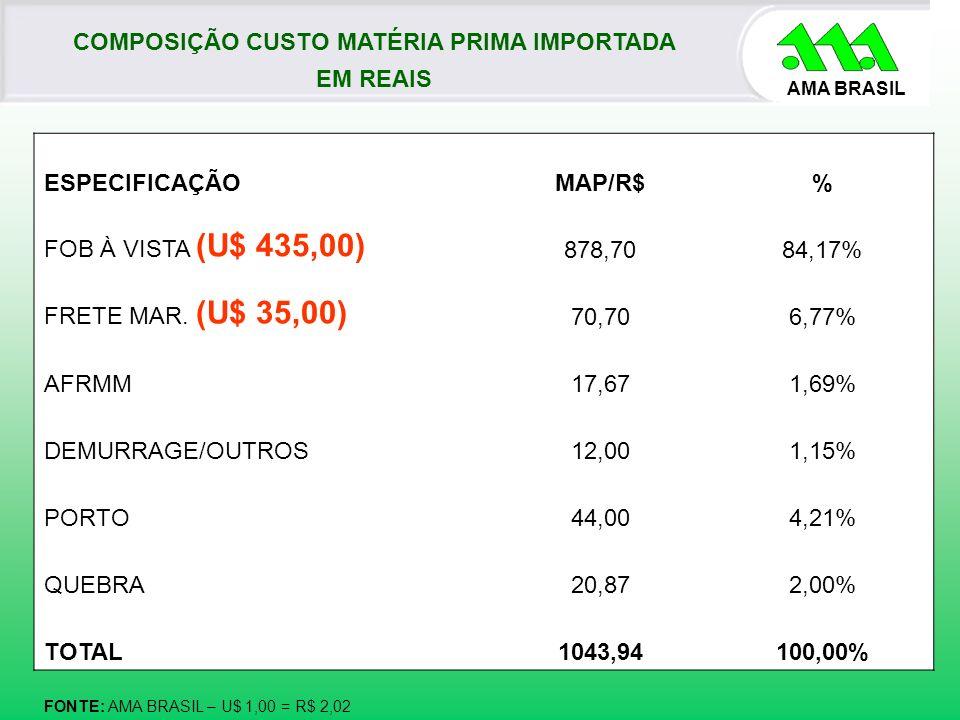 AMA BRASIL COMPOSIÇÃO CUSTO MATÉRIA PRIMA IMPORTADA EM REAIS FONTE: AMA BRASIL – U$ 1,00 = R$ 2,02 ESPECIFICAÇÃOMAP/R$% FOB À VISTA (U$ 435,00) 878,70