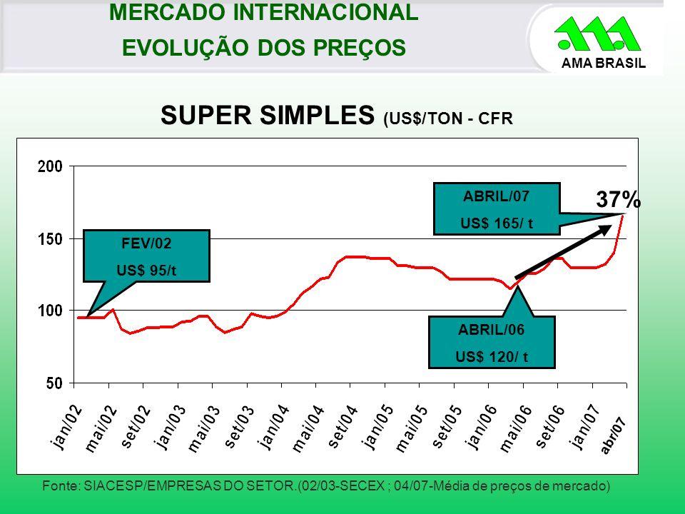 AMA BRASIL SUPER SIMPLES (US$/TON - CFR Fonte: SIACESP/EMPRESAS DO SETOR.(02/03-SECEX ; 04/07-Média de preços de mercado) ABRIL/07 US$ 165/ t MERCADO