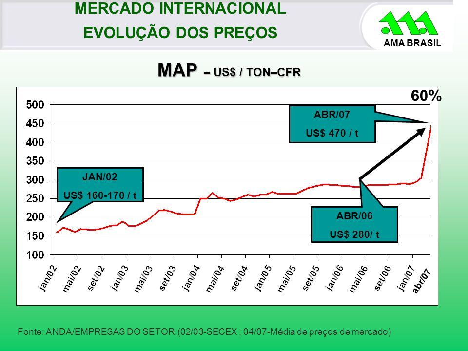 AMA BRASIL Fonte: ANDA/EMPRESAS DO SETOR.(02/03-SECEX ; 04/07-Média de preços de mercado) ABR/07 US$ 470 / t MAP – US$ / TON–CFR MAP – US$ / TON–CFR J