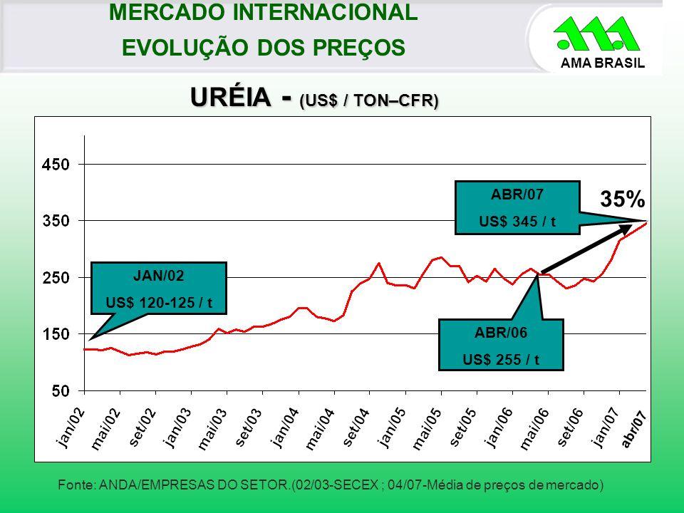 AMA BRASIL Fonte: ANDA/EMPRESAS DO SETOR.(02/03-SECEX ; 04/07-Média de preços de mercado) ABR/07 US$ 345 / t URÉIA - (US$ / TON–CFR) URÉIA - (US$ / TO