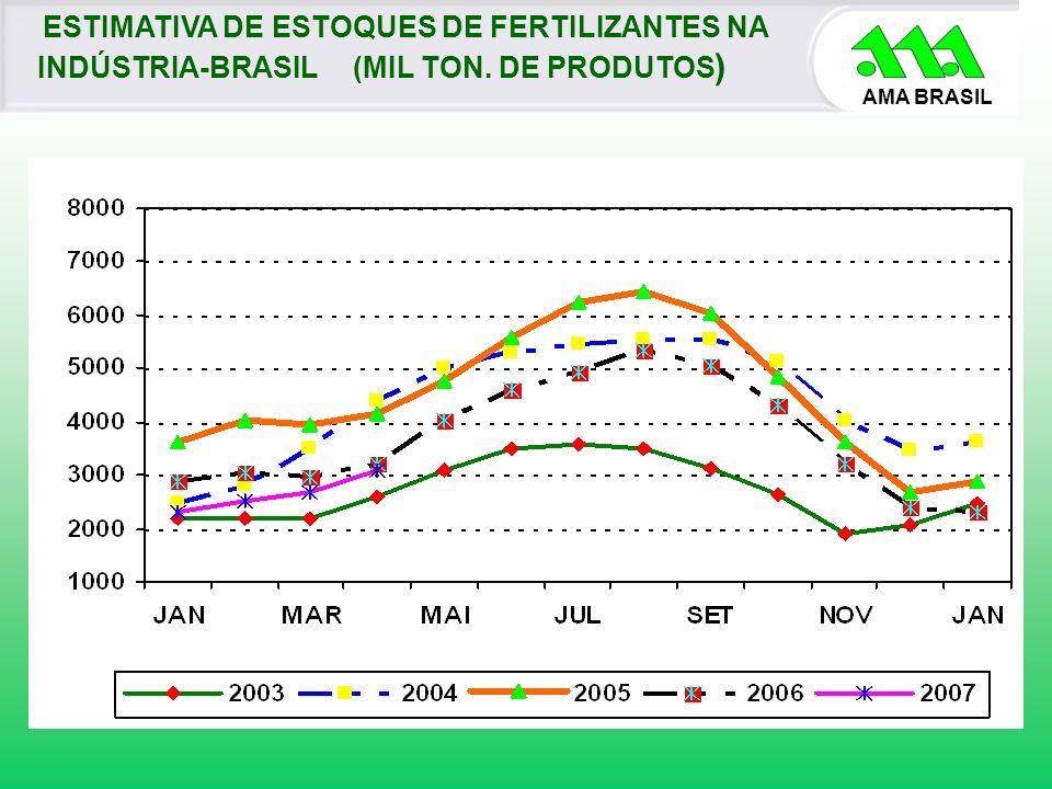 AMA BRASIL ESTIMATIVA DE ESTOQUES DE FERTILIZANTES NA INDÚSTRIA-BRASIL(MIL TON. DE PRODUTOS )