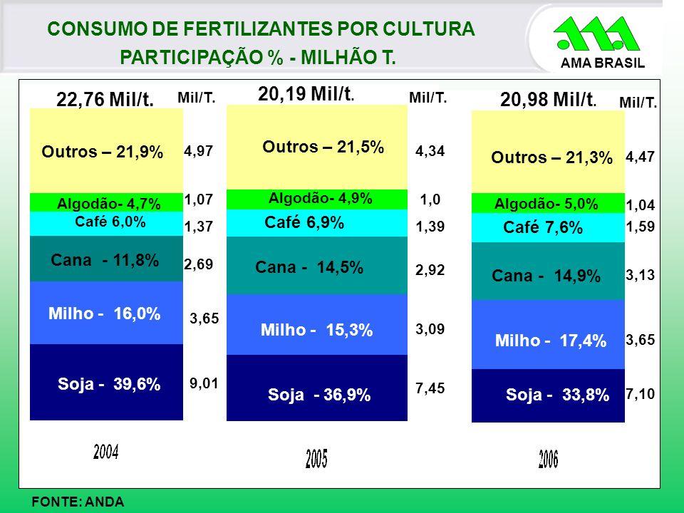 AMA BRASIL FONTE: ANDA CONSUMO DE FERTILIZANTES POR CULTURA PARTICIPAÇÃO % - MILHÃO T. Soja - 39,6% Café 6,0% Milho - 16,0% Cana - 11,8% Algodão- 4,7%