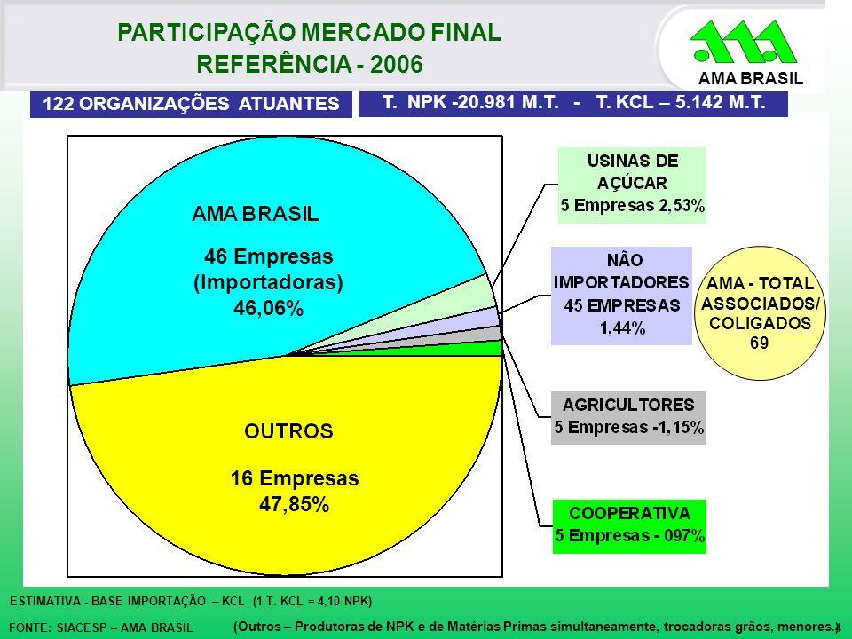 AMA BRASIL 46 Empresas (Importadoras) 46,06% T. NPK -20.981 M.T. - T. KCL – 5.142 M.T. PARTICIPAÇÃO MERCADO FINAL REFERÊNCIA - 2006 FONTE: SIACESP – A