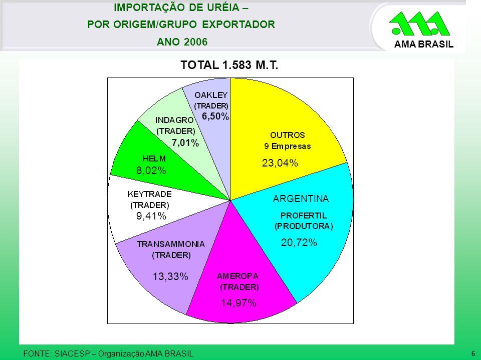 AMA BRASIL TOTAL 1.583 M.T. FONTE: SIACESP – Organização AMA BRASIL 20,72% 14,97% 13,33% 9,41% 8,02% 7,01% 6,50% 23,04% ARGENTINA 6 IMPORTAÇÃO DE URÉI
