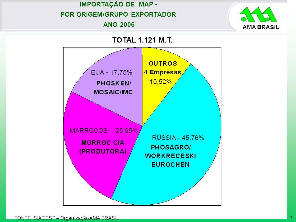AMA BRASIL TOTAL 1.121 M.T. FONTE: SIACESP – Organização AMA BRASIL 10,52% RÚSSIA - 45,76% EUA - 17,75% MARROCOS – 25,95% 7 IMPORTAÇÃO DE MAP - POR OR