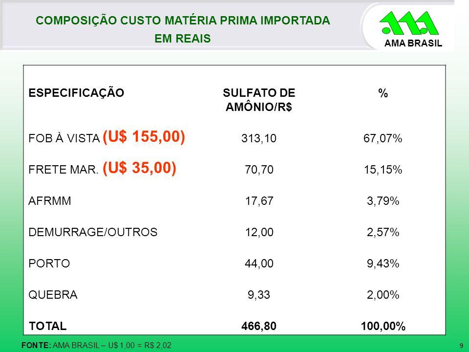 AMA BRASIL FONTE: AMA BRASIL – U$ 1,00 = R$ 2,02 COMPOSIÇÃO CUSTO MATÉRIA PRIMA IMPORTADA EM REAIS ESPECIFICAÇÃOSULFATO DE AMÔNIO/R$ % FOB À VISTA (U$