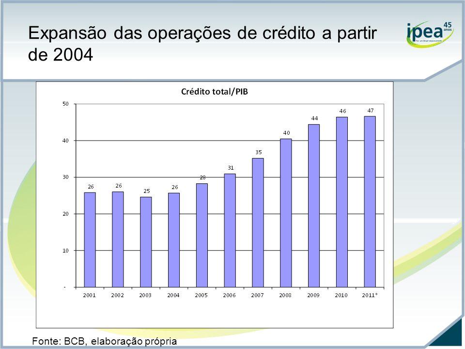 Expansão das operações de crédito a partir de 2004 Ainda não se traduziu em desconcentração das operações do eixo Centro-Sul Alguns indicadores de bancarização ainda são precários, notadamente nas regiões e nos estados mais pobres