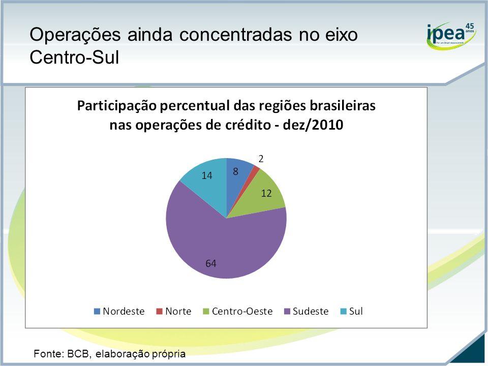 Nota: dados referentes a junho de 2010. Fonte: BCB, elaboração própria