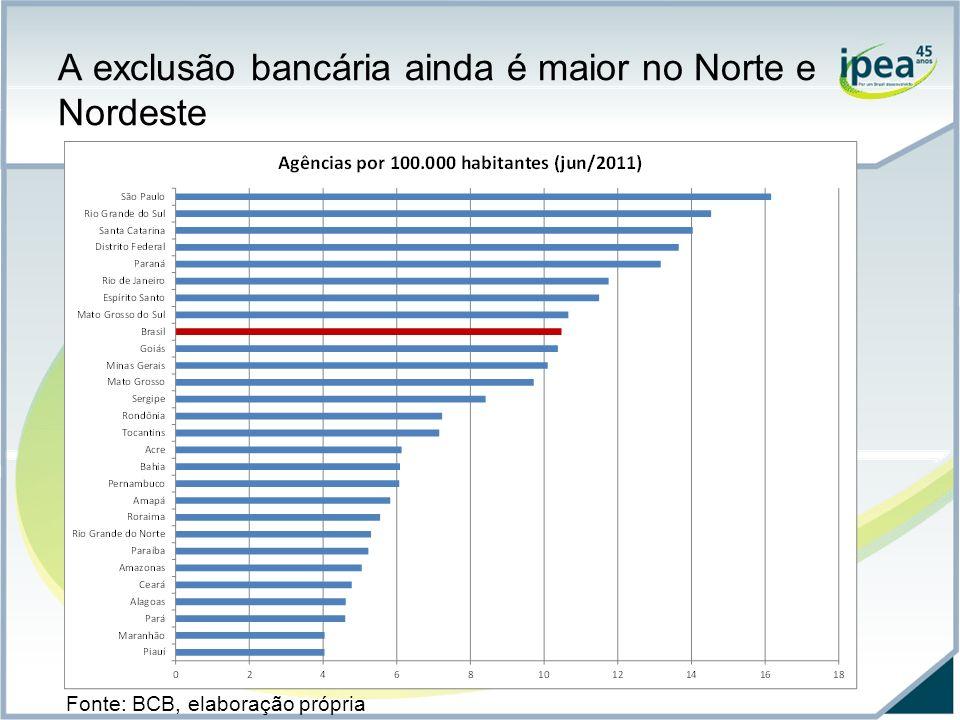 A exclusão bancária ainda é maior no Norte e Nordeste Fonte: BCB, elaboração própria