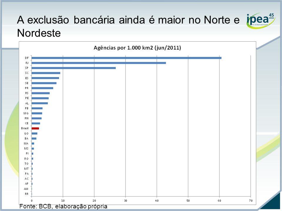 A exclusão bancária ainda é maior no Norte e Nordeste Nota: dados referentes a junho de 2010.