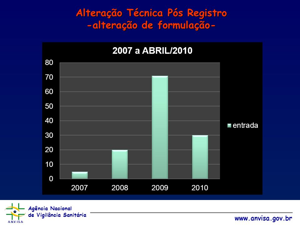 Agência Nacional de Vigilância Sanitária www.anvisa.gov.br Alteração Técnica Pós Registro -alteração de formulação-