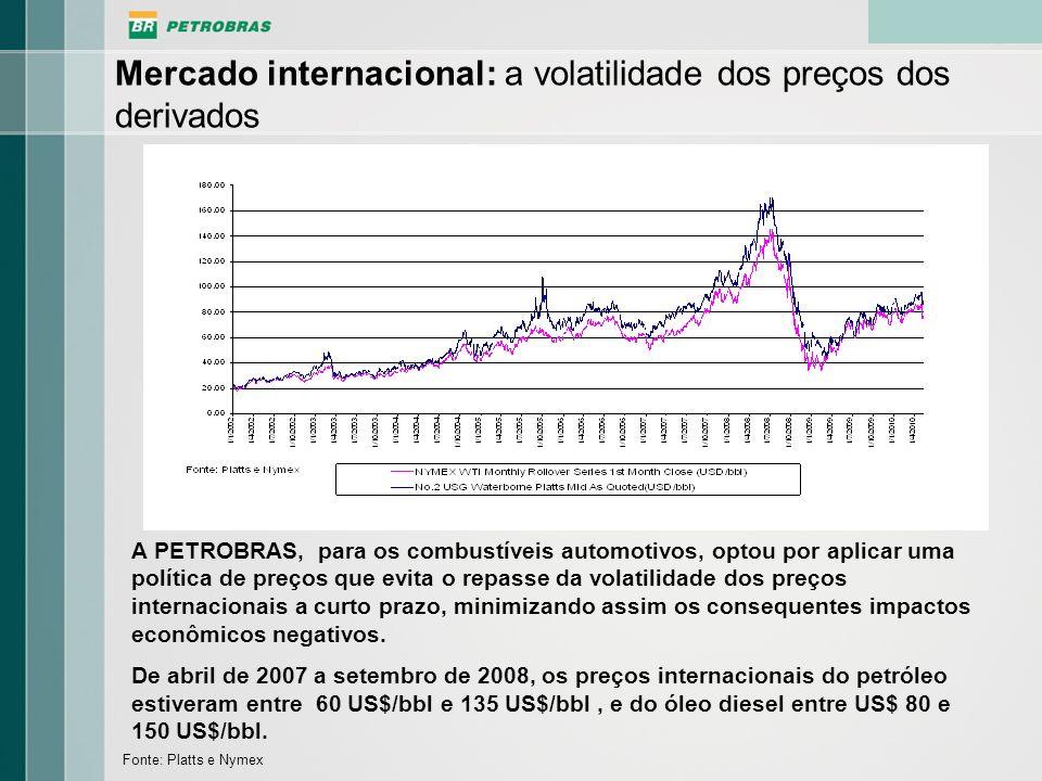 Mercado internacional: a volatilidade dos preços dos derivados Fonte: Platts e Nymex A PETROBRAS, para os combustíveis automotivos, optou por aplicar