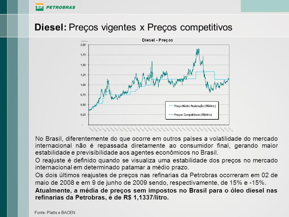 Diesel: Preços vigentes x Preços competitivos Fonte: Platts e BACEN. No Brasil, diferentemente do que ocorre em outros países a volatilidade do mercad