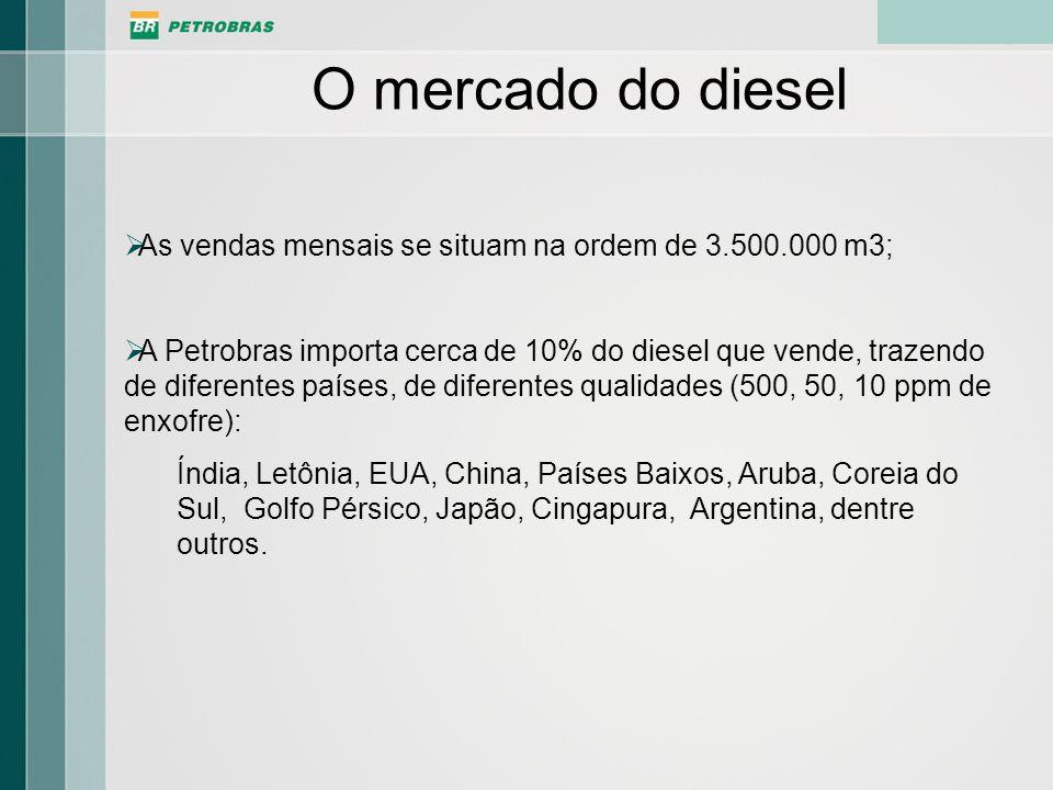 O mercado do diesel As vendas mensais se situam na ordem de 3.500.000 m3; A Petrobras importa cerca de 10% do diesel que vende, trazendo de diferentes