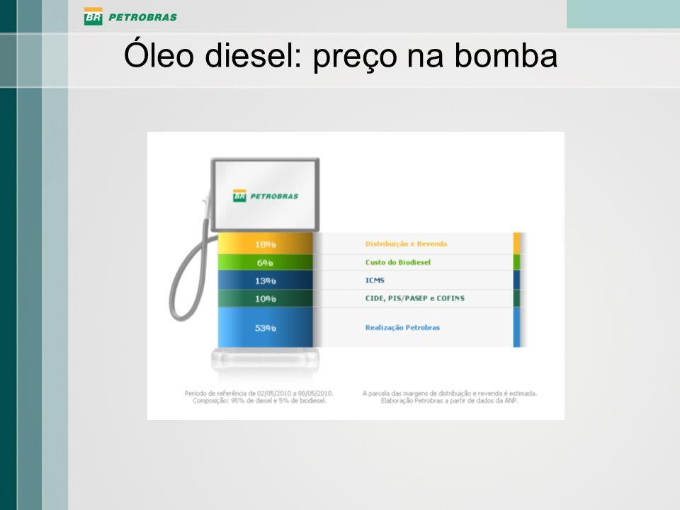 Óleo diesel: preço na bomba