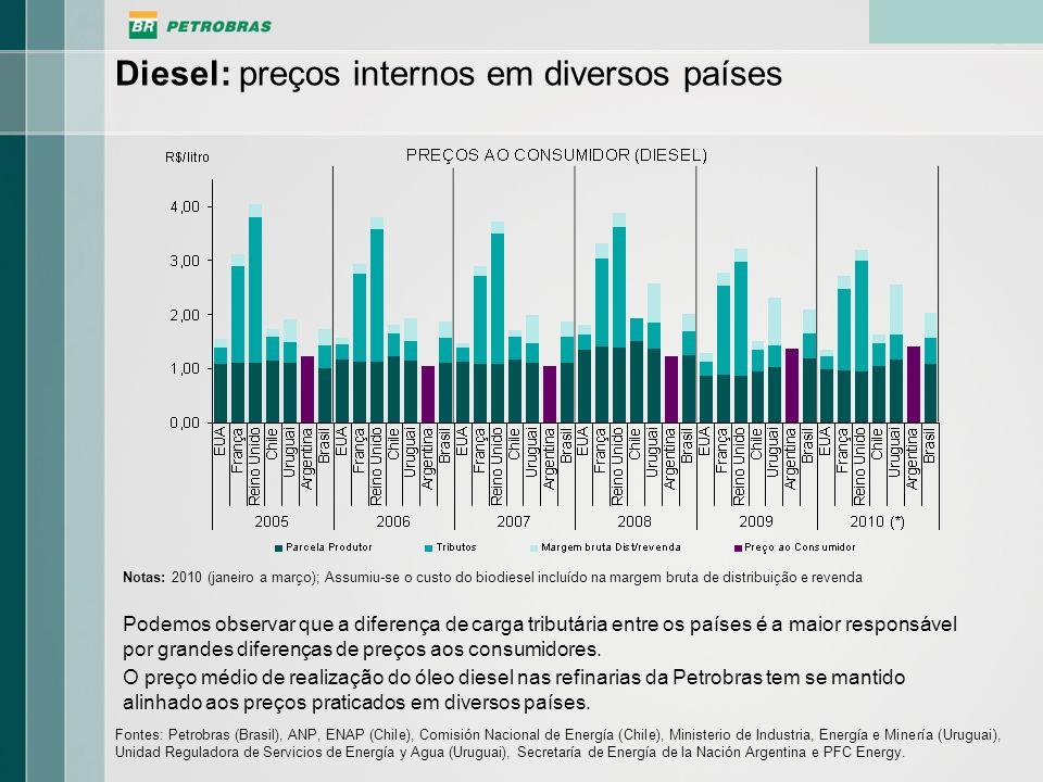 Diesel: preços internos em diversos países Podemos observar que a diferença de carga tributária entre os países é a maior responsável por grandes dife