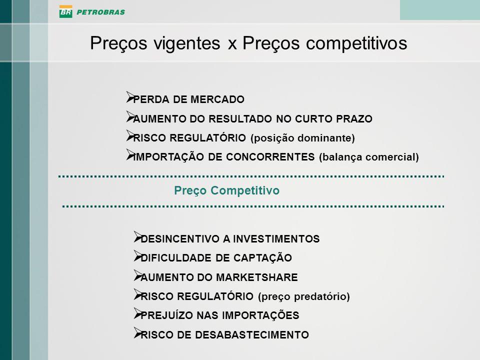 Preço Competitivo PERDA DE MERCADO AUMENTO DO RESULTADO NO CURTO PRAZO RISCO REGULATÓRIO (posição dominante) IMPORTAÇÃO DE CONCORRENTES (balança comer