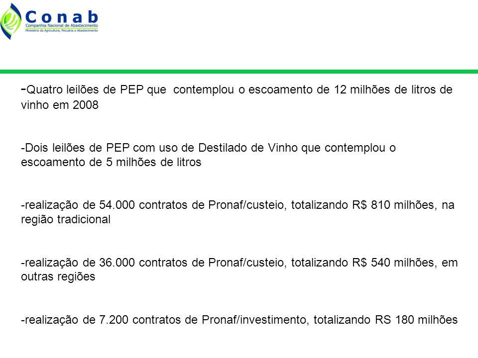 - Quatro leilões de PEP que contemplou o escoamento de 12 milhões de litros de vinho em 2008 -Dois leilões de PEP com uso de Destilado de Vinho que contemplou o escoamento de 5 milhões de litros -realização de 54.000 contratos de Pronaf/custeio, totalizando R$ 810 milhões, na região tradicional -realização de 36.000 contratos de Pronaf/custeio, totalizando R$ 540 milhões, em outras regiões -realização de 7.200 contratos de Pronaf/investimento, totalizando RS 180 milhões