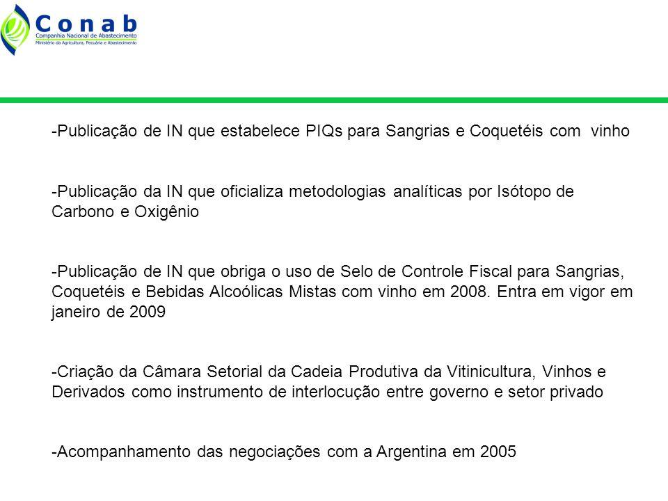 - Publicação de Lei que internaliza o Acordo Vitivínicola do Mercosul -Financiamento do Projeto Setorial Integrado Wines from Brazil através de convênio entre Ibravin e ApexBrasil -Financiamento de Projeto de ATER com recursos do MDA, através de convênio com Ibravin e Fecovinho, este a liberar -Aquisição de Espectômetro de Massa para o Laren, através da Embrapa, com recursos do MDA, MAPA e MCT -Redução da alíquota de IPI para Espumantes de 30% para 20% e de 20% para 10% por enquadramento