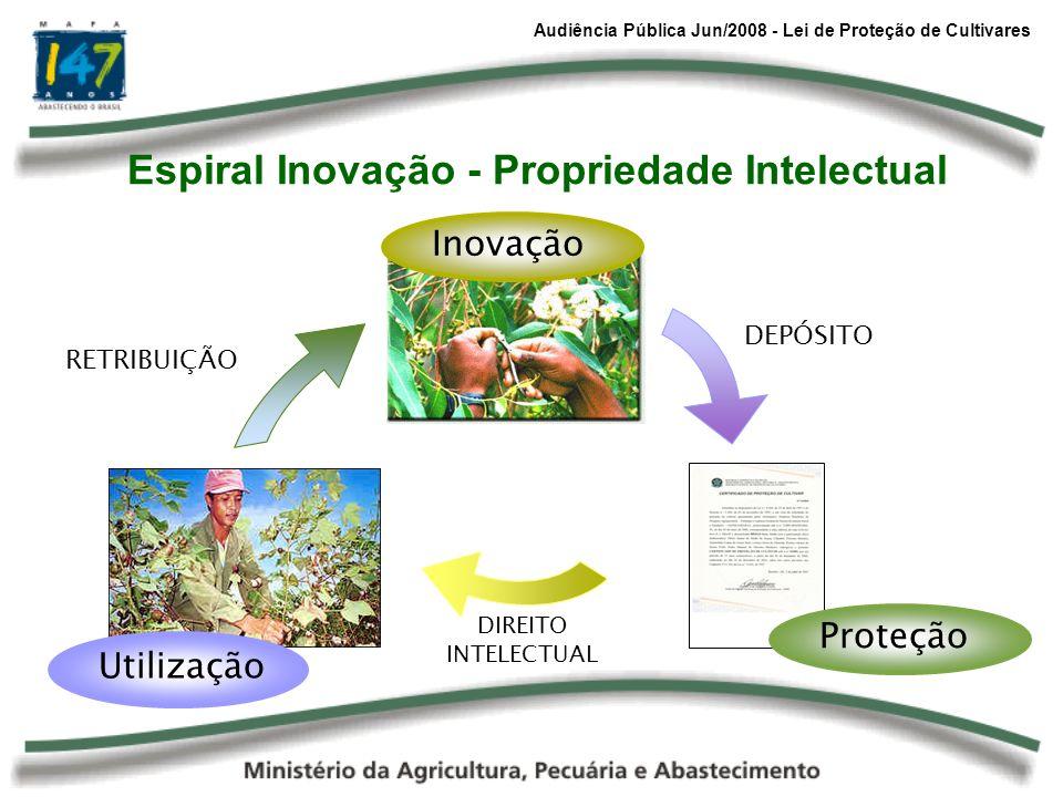 Audiência Pública Jun/2008 - Lei de Proteção de Cultivares Espiral Inovação - Propriedade Intelectual DEPÓSITO DIREITO INTELECTUAL RETRIBUIÇÃO Inovaçã